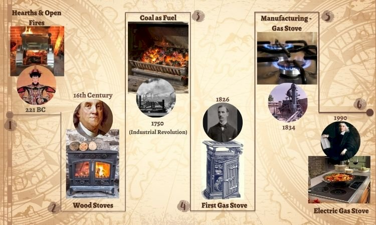 History of cooking: Evolution of stoves since the ancient world!